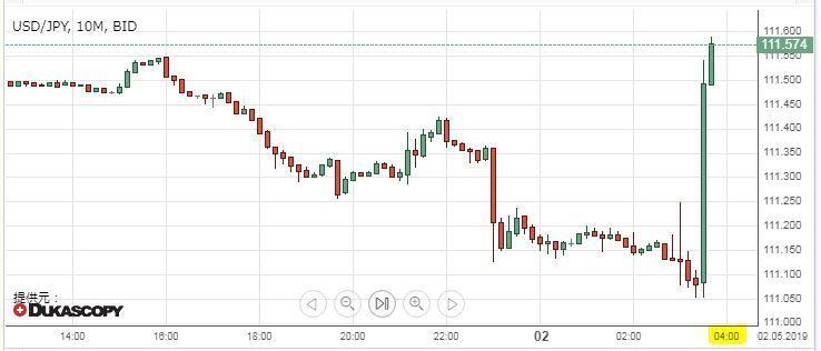 ^DJI - NYダウ 為替が50銭程ドカンと噴いたで