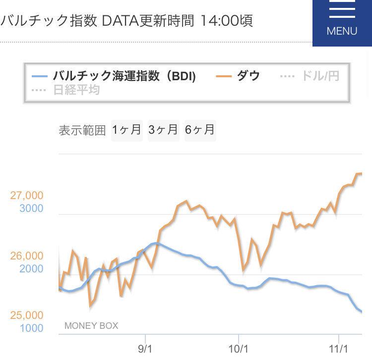 ^DJI - NYダウ > これはアメリカが仕組んだ > 壮大な世界株価操作かもやで! > HAHAHA