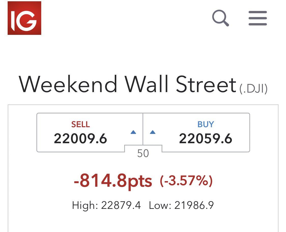 ^DJI - NYダウ 週末取引では、再び2万2000ドルまで下がってる