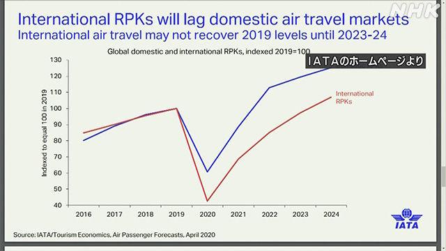 ^DJI - NYダウ 世界の航空会社が加盟するIATA=国際航空運送協会が発表した情報  航空便 国際線の需要回復 202