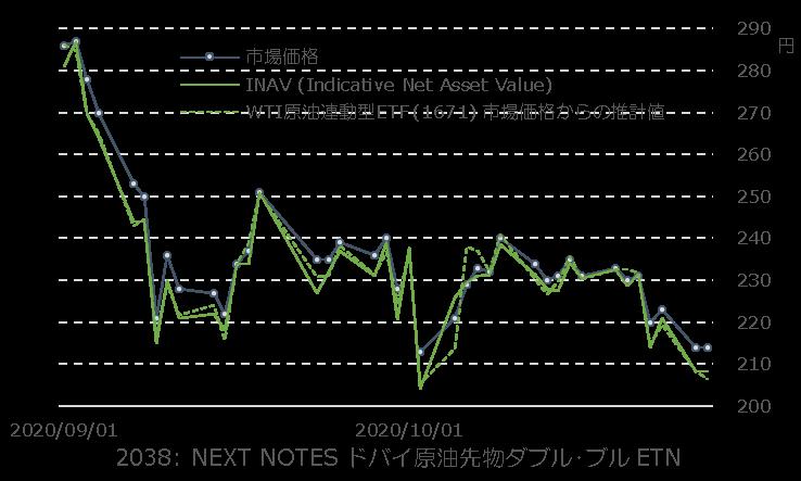 2038 - NEXT NOTES ドバイ原油先物 ダブル・ブル ETN API基準ではWTIが超軽質、ブレントが軽質、デュバイが中質に分類されますから、油種的にはWTIより