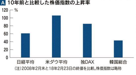 AMZN - アマゾン・ドット・コム 10年前と比べた株価指標の上昇率だってさ 日本株ドン底からたったの60%なのね しょせん極東の「小さ