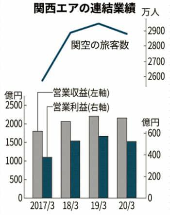 8591 - オリックス(株) 山谷 社長 。 '25年の大阪万博までに1000億円の投資も!?🤔  関西エアポート、揺ら