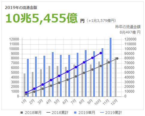 2492 - (株)インフォマート まだ11月上旬なのにBtoBプラットホームの流通金額が急激に増えたのは何故でしょうか?