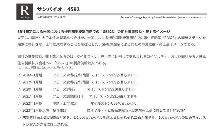 4592 - サンバイオ(株) 10バガーは1,000円株価の安値からすれば、すぐ達成でしょう。私は、ここはSB623の慢性期脳