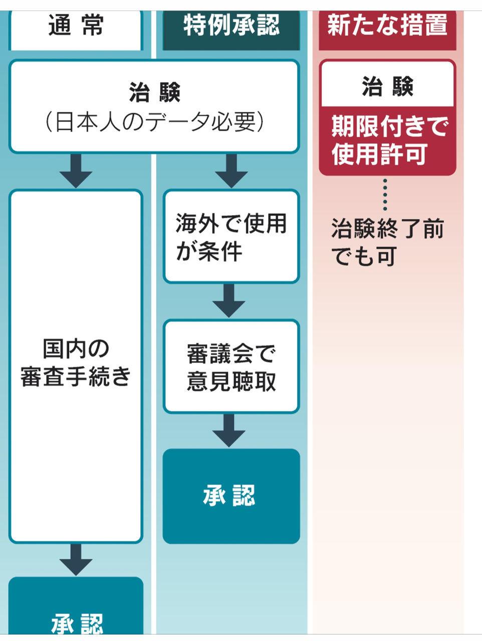 くるみぱん2 💉  まぢ➰🤢  ワクチン、治験待たずに許可 緊急使用へ22年にも法改正:日本経済新聞 https: