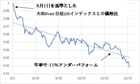 9731116C - Yjamプラス! 大和のiFree日経225インデックスとの基準価格比を書いたグラフ見たら思わず吹き出した。 AIの使