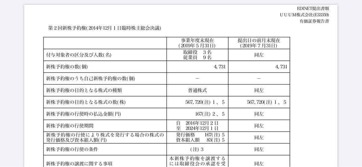 3990 - UUUM(株) UUUMのIRページの有価証券報告書にストックオプション行使による新株発行は載ってるよ。 誰が行使し