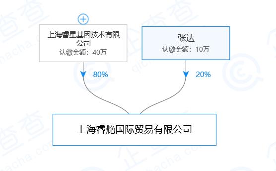 2160 ‐(株)ジーエヌアイグループ 多分、登記が6月20日、稼働が8月かしら? 20%は個人が出資かしら?  h ttps://www.