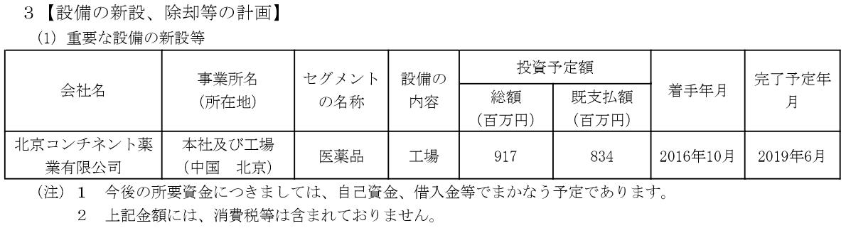 2160 ‐(株)ジーエヌアイグループ 今日は頑張ってるのね💛  そりゃそうよねもう6月もヤク半分経っのよね。 下記表は今年3月の有報だけど