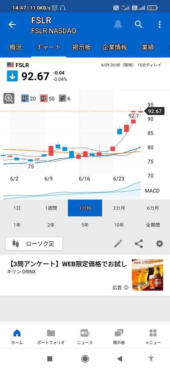 FSLR - ファースト・ソーラー 独り言.。o○ ファーストソーラー チャート気にナル👀 2021/06/30