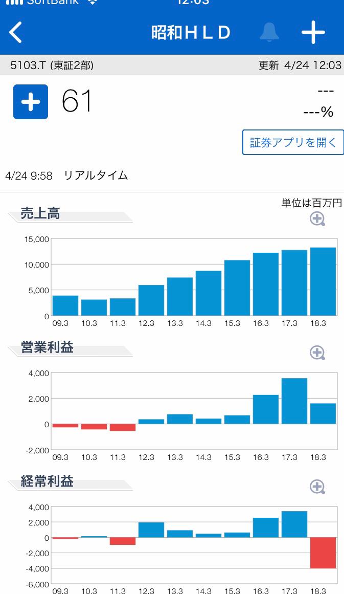 5103 - 昭和ホールディングス(株) 売上げの伸びは、なぜ評価されぬのじゃ。