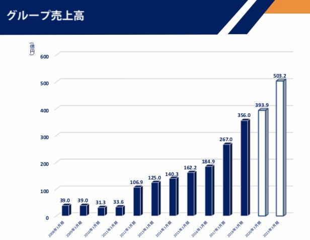 5103 - 昭和ホールディングス(株) アクセルプランに期待しとるんやけどな。 そろそろ買い時なんやろなぁ。