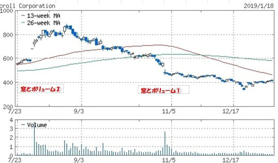 8005 - (株)スクロール  リバウンドで、ここまで戻ってきた。🌸🌸🌸🌸  1月31日の決算で今期の見通しが固めれば、次は来期の