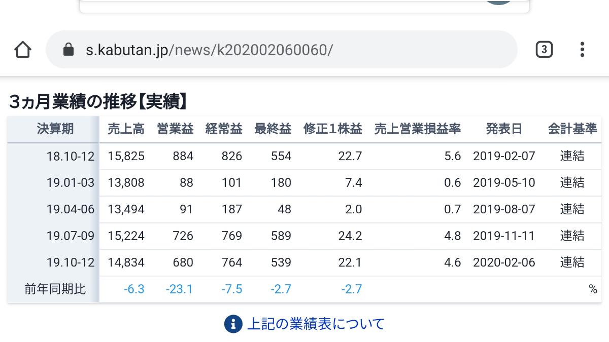 7702 - (株)JMS 株○にあった表 18年と19年の10−12月を比較してるんだな。 比較とはそうなのかもし