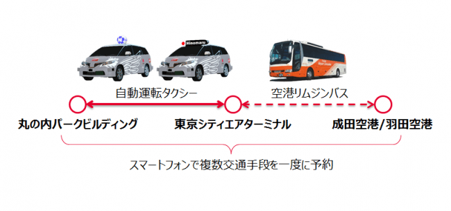 ZMPとZMP関連銘柄を語る 【世界初、自動運転タクシー等によるMaaSを活用した都市交通インフラの実証計画が始動】 2019/0