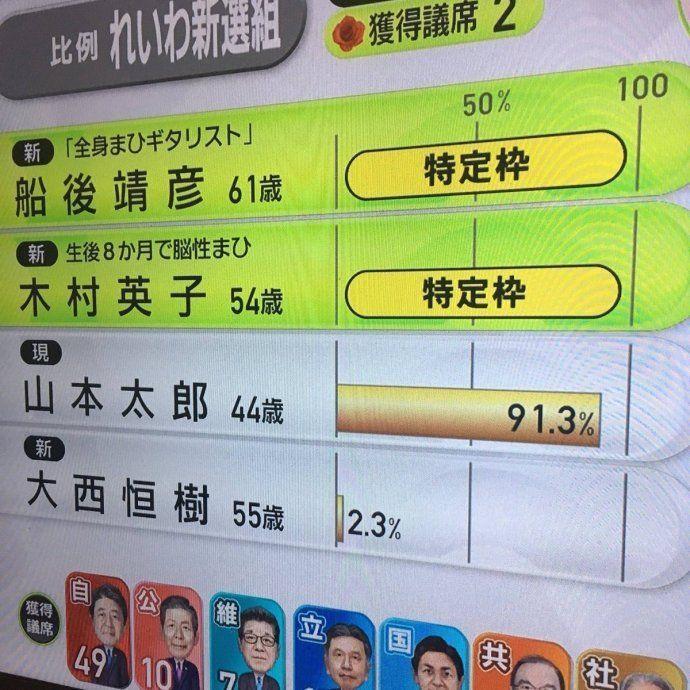 ZMPとZMP関連銘柄を語る 【参院選2019】山本太郎、比例で史上最多得票しながら落選 2019/07/21 21:52 コメン