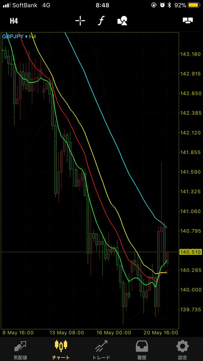 gbpjpy - イギリス ポンド / 日本 円 おはようございます😊 クロス円下げ止まりがみられます。 上昇の兆しも見え始めました。 そろそろ上目線
