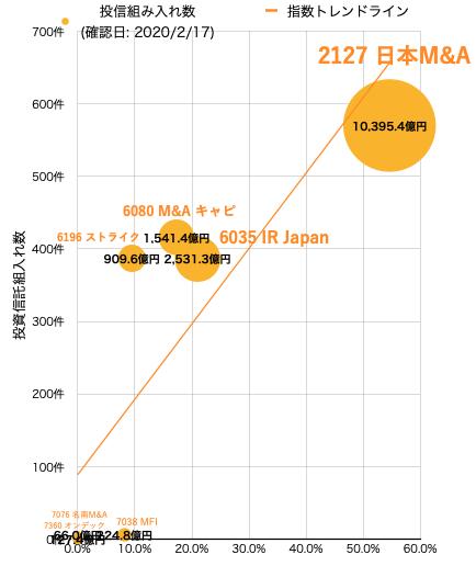 marukoの成長株投資 塩さん  もし今現金比率100%だとすれば、FMIに投資しますか?投資するとしたらポートフォリオの何