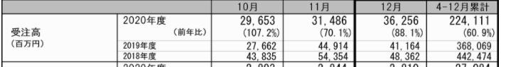 1878 - 大東建託(株) > はあ〜?何言ってるの? > 単月では前年比100%越えてますよ〜!上向き上向き!