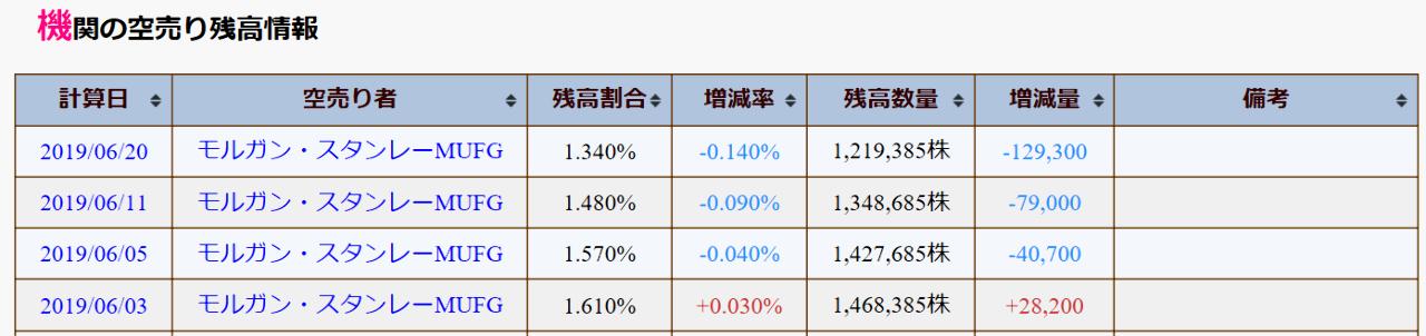 7148 - (株)FPG 今日の大引け20.5万株、1日の出来高の30%近くあり、大きなクロス取引があった模様。  一方、モル