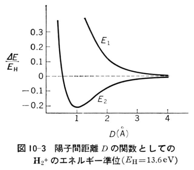 No.542 10-05. 水素分子イオン -...