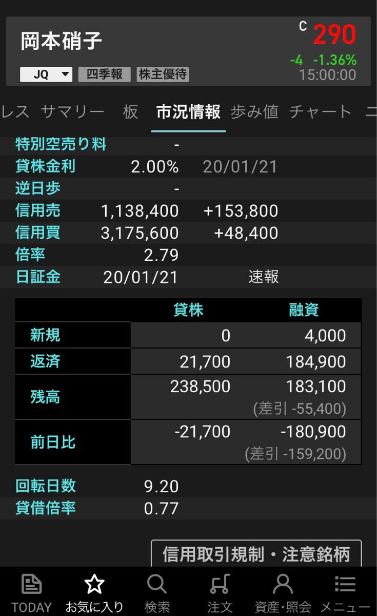 7746 - 岡本硝子(株) 貸借倍率がええ感じになってきたなぁ。 シコったのは買いより売りの方みたいだな。