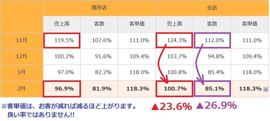 9861 - (株)吉野家ホールディングス じゃあ、大きい話を。 380円牛丼の大失敗で、客が何と!! ▲26.9%も減らしているぞ!!