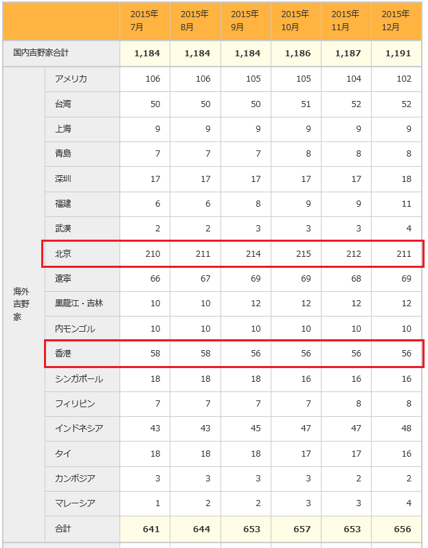 9861 - (株)吉野家ホールディングス >吉野家HD:16年2月期9カ月連結 ▲61.4 %減1.84億円、16年2月期予想6.3 %増10