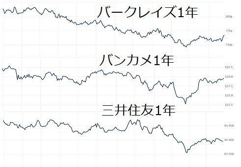 住友 グループ 三井 株価 フィナンシャル