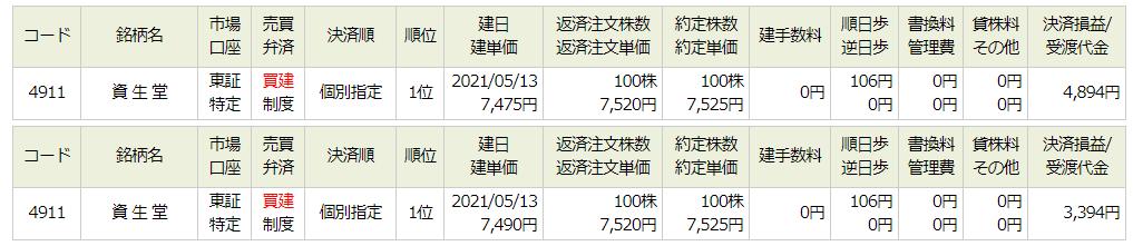 4911 - (株)資生堂 きのうは、7500円割れで、7490円、7475円、7450円で買い増ししました。。。そのうち、高い