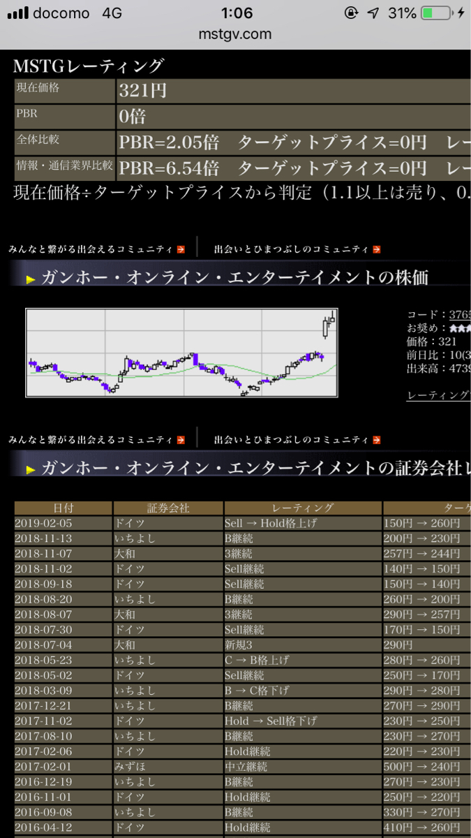 3765 - ガンホー・オンライン・エンターテイメント(株) みれますか?