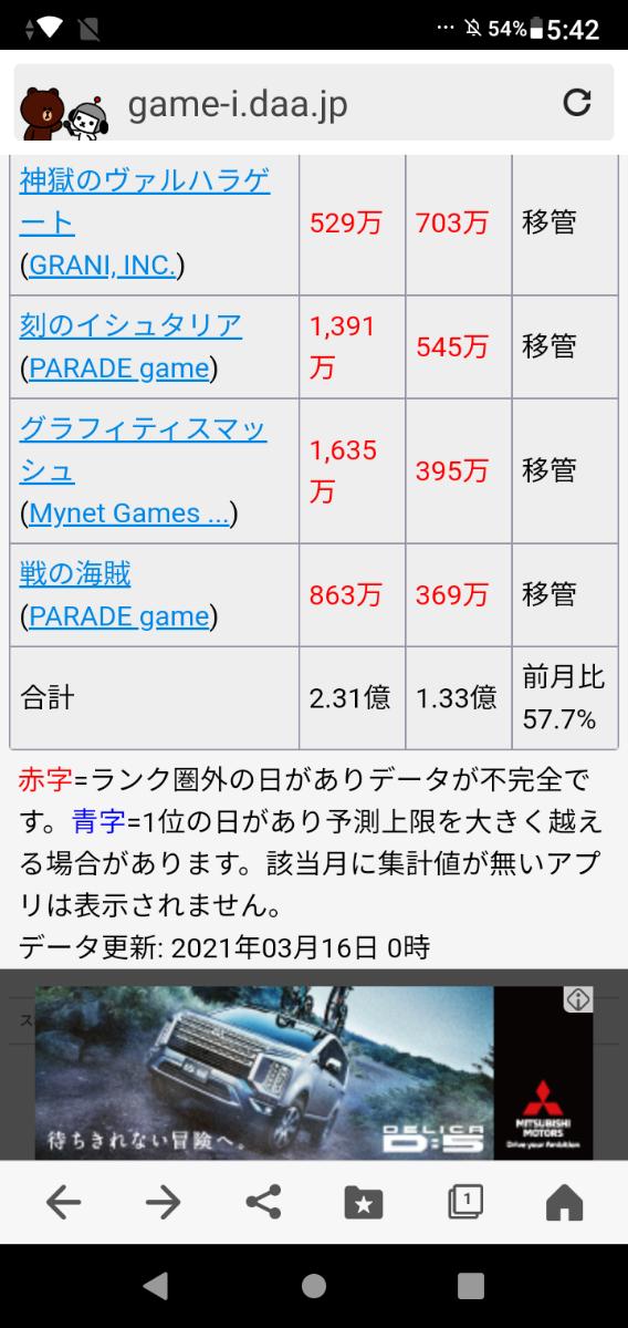 3928 - (株)マイネット 売り上げ絶好調! 売り機関も察して上手に買い戻し中  2月は前月比1,3倍の利益 3月はその前月比1