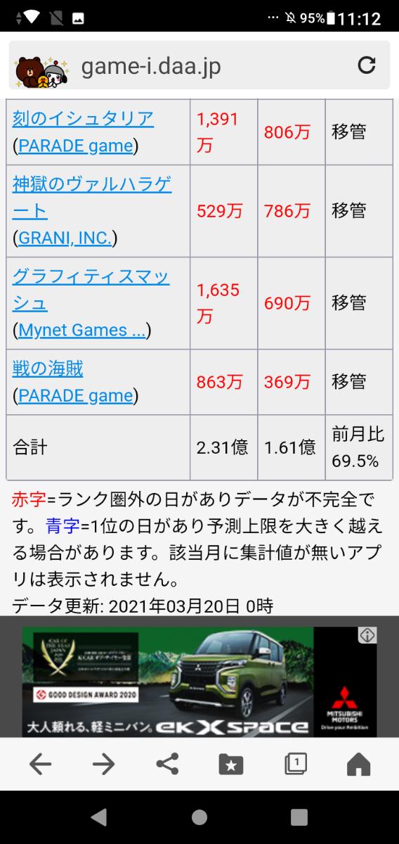 3928 - (株)マイネット 1Q勝手な利益予想3億強 これから春休み 更なる上乗せも 年間利益予想少なくとも14億強 沖縄カモら