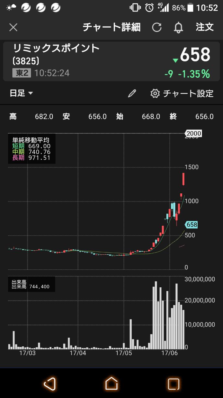 3825 - (株)リミックスポイント また200円台突入か