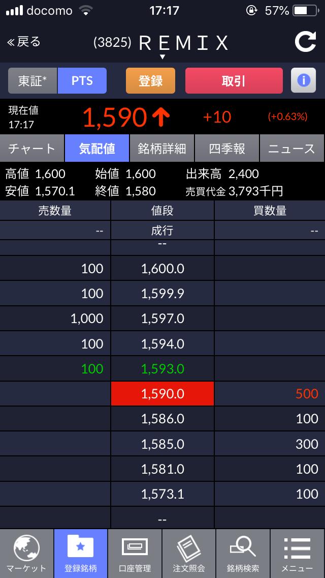 3825 - (株)リミックスポイント 1000〜2000の出来高で売り煽るのも大変やなw