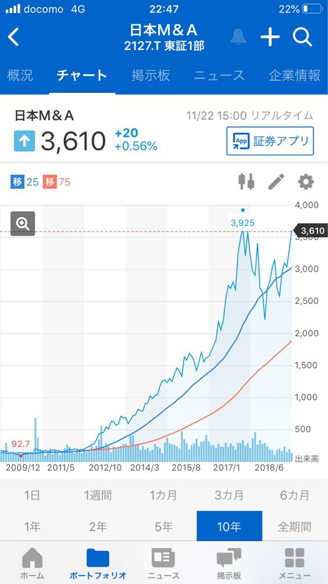 2127 - (株)日本M&Aセンター 長い目で❤️