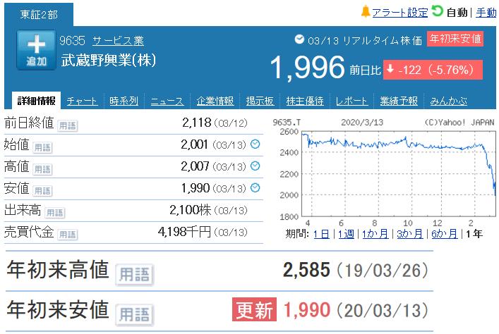 9635 - 武蔵野興業(株) 【 終値2、000円割れ 】 株式併合後、初めて。。。 -。
