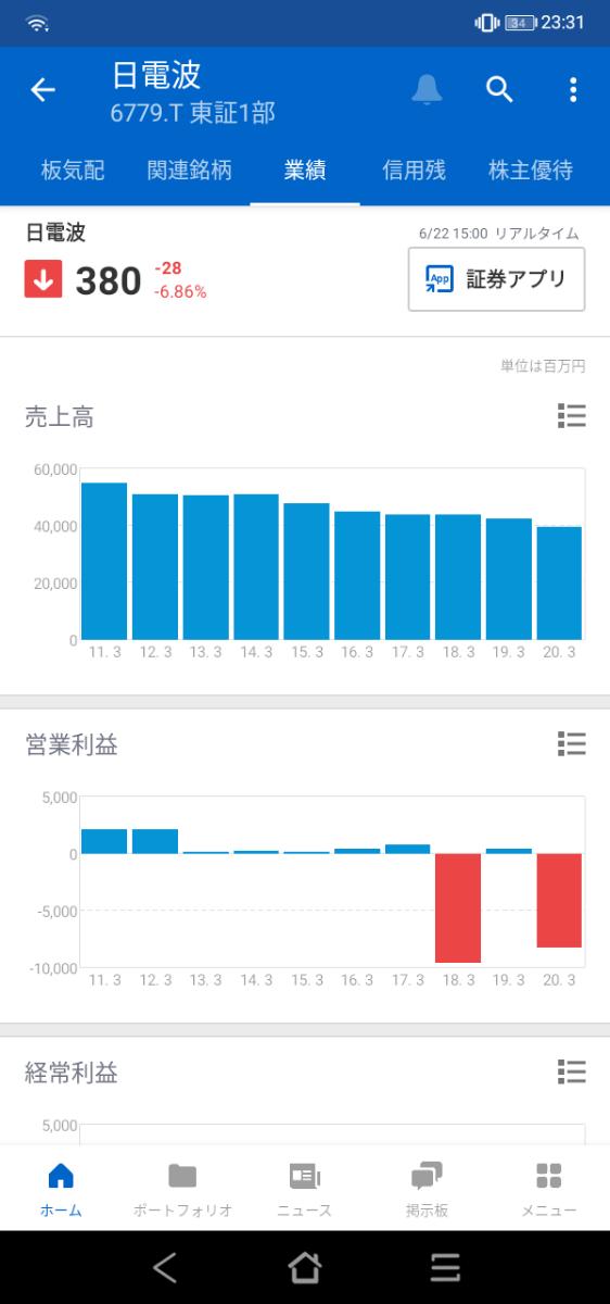 6779 - 日本電波工業(株) 車載用ではシェアは高いですが、ほとんど利益が出ていないに等しいです。投資の大失敗を繰り返しており、次
