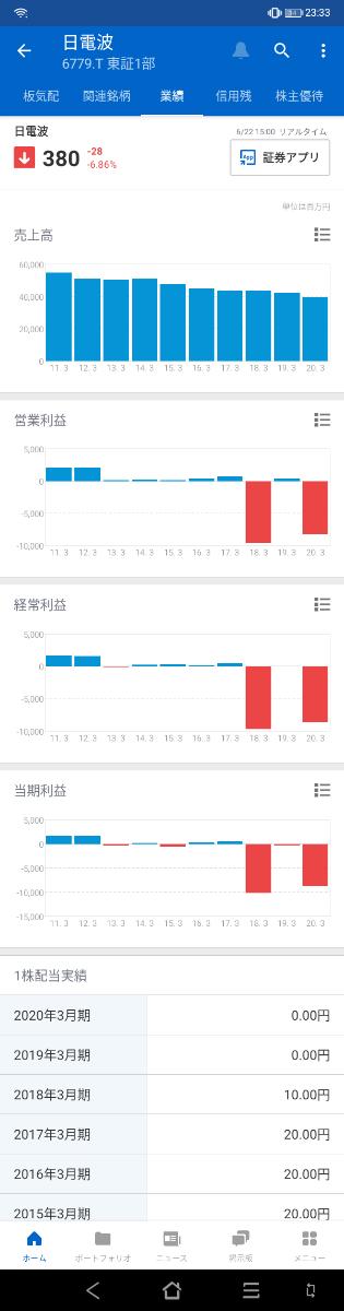 6779 - 日本電波工業(株) 水晶デバイス専業メーカーは近年利益が出にくくなっています。加えてここは設備投資の大失敗を繰り返してい