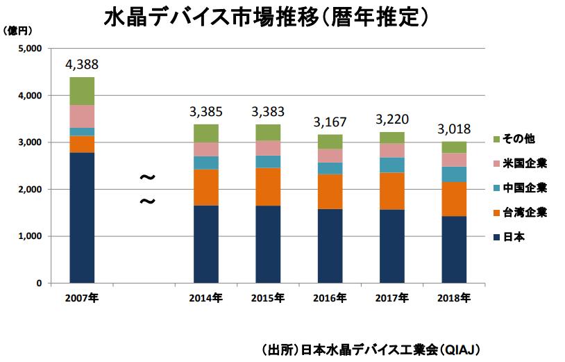 6779 - 日本電波工業(株) 水晶デバイスはここ数年、台湾や中国企業が売り上げを急激に伸ばしていますね。 やはりコモディティ化して
