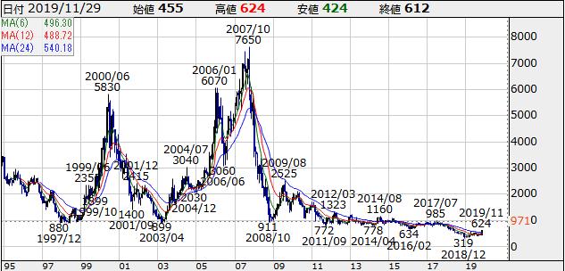 6779 - 日本電波工業(株) まだ下落途中の一時的な反発の域を脱してないかな?早く長期の上昇トレンドに復帰してください。
