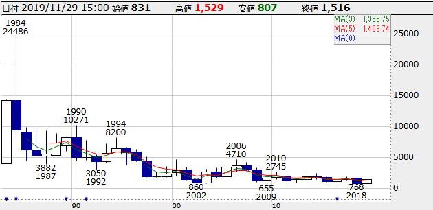 6779 - 日本電波工業(株) 大真空のような超長期での下落トレンドになる株価の動きだけはやめてください。 そうなると大真空はさすが