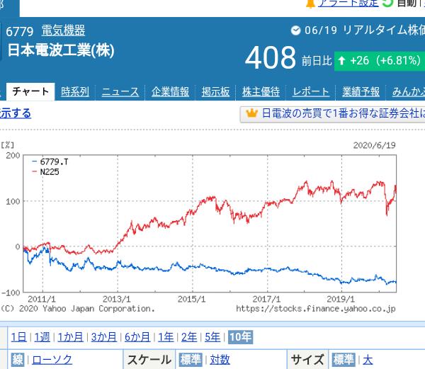 6779 - 日本電波工業(株) ここはホルダー泣かせのクソ株 最近ソニーやNECとかかって輝いていた企業が 株価だけ復活してきている