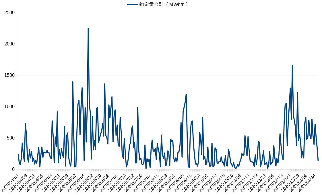 6195 - (株)ホープ JEPXの約定電力量をグラフにした。 JEPXの取引高が増えてるわけじゃないんやな。  ■供給面 ・