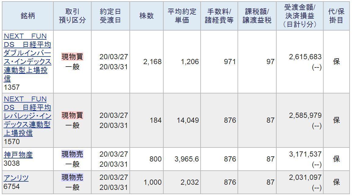 6981 - (株)村田製作所 水曜に買った4銘柄のうち、 利の乗ってる神戸物産とアンリツを利確、 2銘柄で10万ほど取れました。