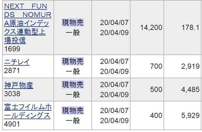 6981 - (株)村田製作所 きのう買った4銘柄、先ほど利確しました。 原油と神戸物産がプラス、ニチレイと富士フイルムがマイナス。