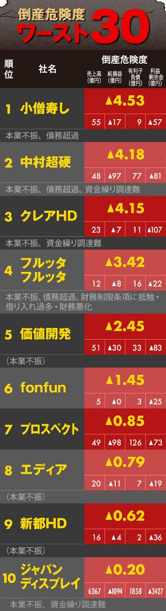 6740 - (株)ジャパンディスプレイ JDIの現在のランキングは上場企業中で10位 一部上場企業の中では堂々の第1位! 2000社を超える