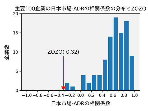 Zについて さきほどのものは「(前日の)ADR→日本市場」の調査ですが、その逆の「日本市場→
