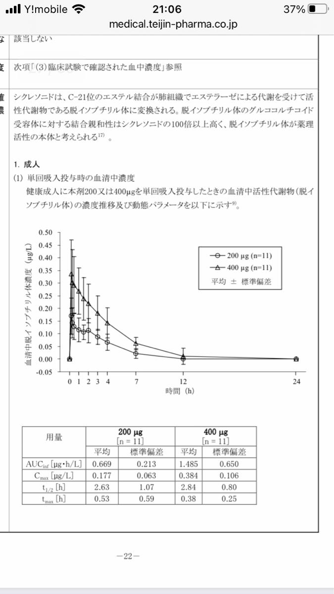 3401 - 帝人(株) ほれ。30分も経たないうちに血中移行する活性代謝物濃度はピークアウト。 つまり15分程度でほとんど活